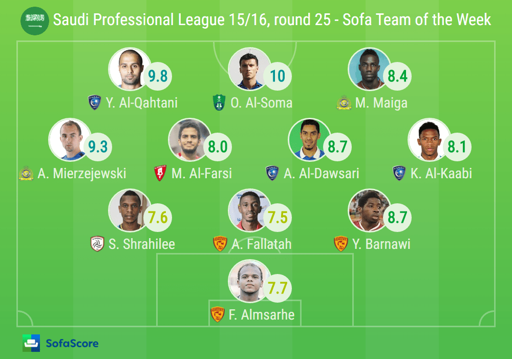 live sofascore tufted fabric sofa omar al-soma leads round 25 totw with the perfect ...