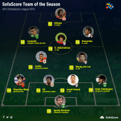 Sofascore Table Tennis Sofa Protector Spray Afc Champions League Team Of The Season
