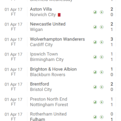 Birmingham Nottm Forest Sofascore Sofa Back Table Uk Nottingham Vs Preston North End 2017 17 Championship Team Of The Week Round 39