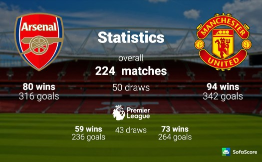 Arsenal vs Manchester United - Match preview, team news ...