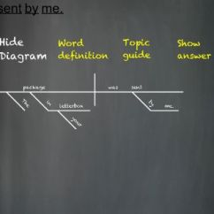 Website That Diagram Sentences Big Three Wiring Sengram App Screenshots
