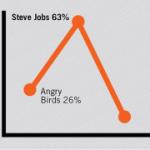 2011年萬聖節熱門服飾調查,Steve Jobs 最熱門!