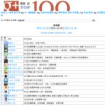 「台灣 G+專頁 排行榜」Google+ Pages 粉絲頁排行觀察