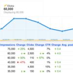 Google 已可顯示網站的作者統計資料(文章曝光量、點擊率、排名)