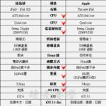 謠指部預測 The new iPad 規格,準確度超過5成!