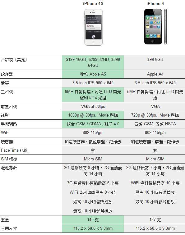 [本日必看] 3分鐘快速認識 iPhone 4S 亮點特色功能 compare