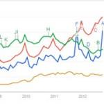 Google 搜尋透視改名 Google 趨勢,介面改版功能更強大
