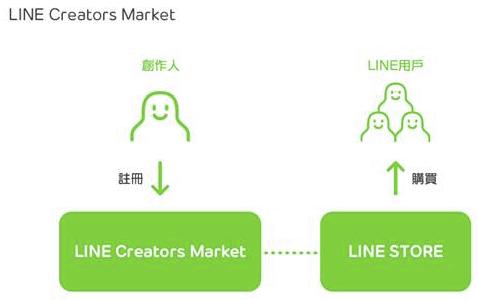 LINE Creators Market 上線,自己貼圖自己賣! Snip20140417_8