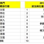 2015年搜尋關鍵字熱榜,總統大選、八仙塵爆等成台灣年度熱搜議題