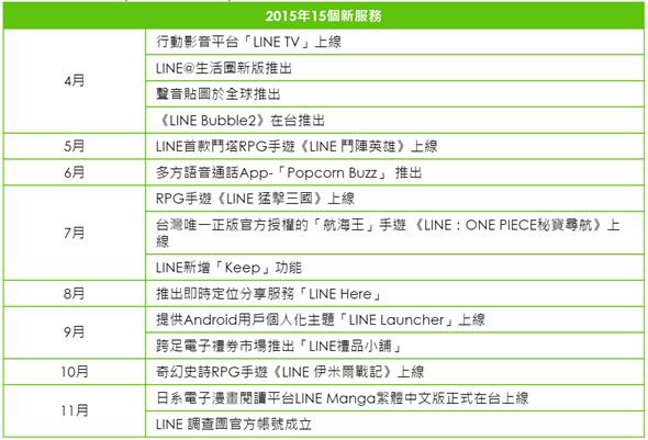 LINE 2015年回顧,推出15項服務和11項第一次 LINE