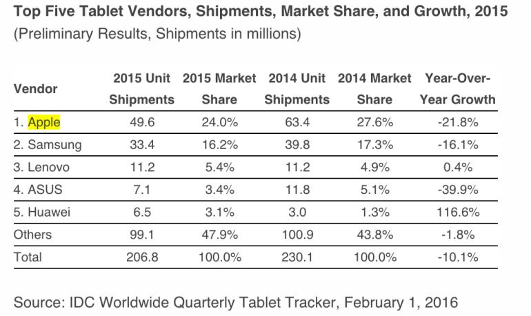 2015 年的平板市場再差,iPad 仍然是賣翻天的龍頭
