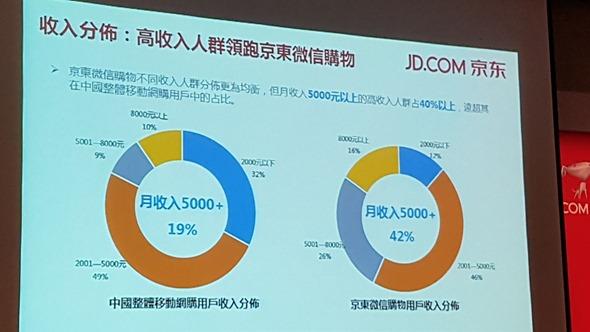 4627億人民幣的錢坑,「京東」來台灣向品牌商招手 20160316_140218