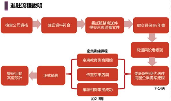 4627億人民幣的錢坑,「京東」來台灣向品牌商招手 image-19