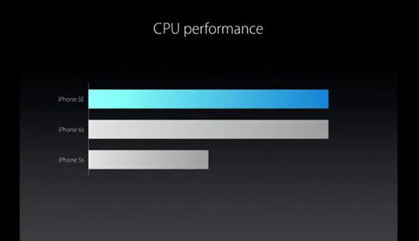史上最便宜 iPhone SE 發表!搭載 A9 處理器性能直逼 6S,售價15500元起 img-33-1