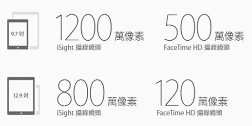 9.7 吋 iPad Pro 登場,更小、更強、更好攜帶 img-62