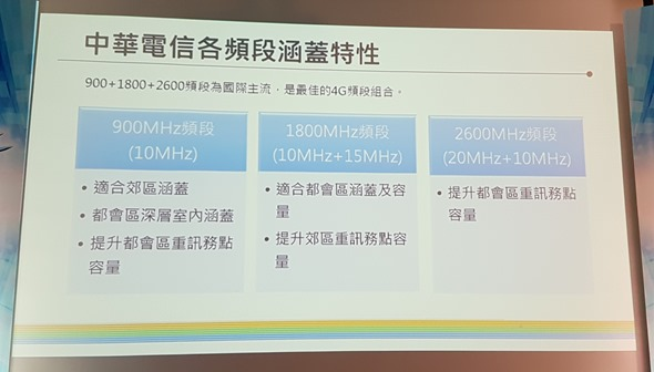 中華電信大4G 2600MHz 開台! 3CA 讓上網速度狂飆 300Mbps (含實測速度) 20160330_140707