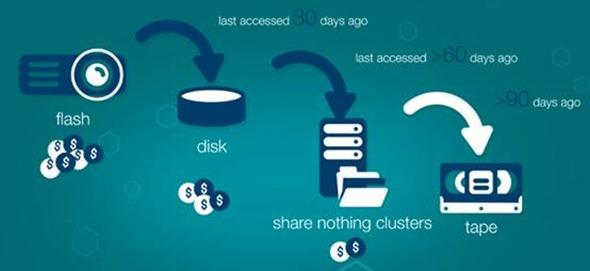 丟掉繁瑣!IBM Spectrum Storage 英雄聯盟登場!用簡單靈活和高成本效益滿足企業儲存需求 clip_image020