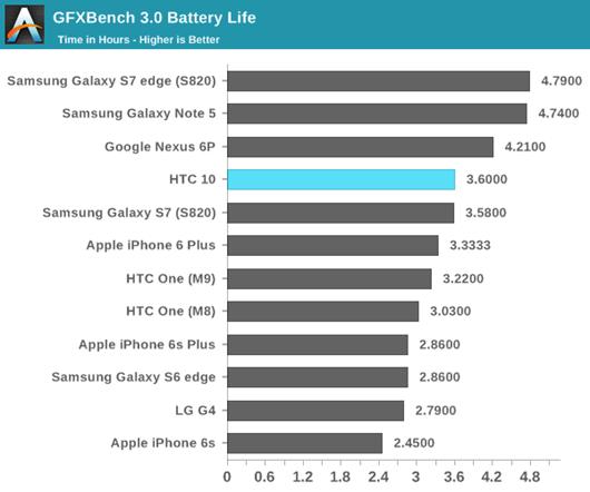 HTC 10 重點功能詳細評測,入眼動魂 誠意滿點! htc-10-battery-life