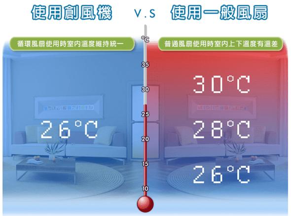 夏天就吹這台!小太陽3D超炫風DC扇(創風機)~冷涼舒服又省電 %E7%A4%BA%E6%84%8F%E5%9C%96