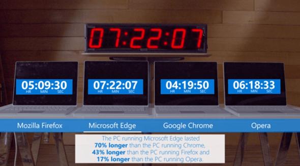微軟測試Edge瀏覽器最省電?Opera 公開發文挑戰 1