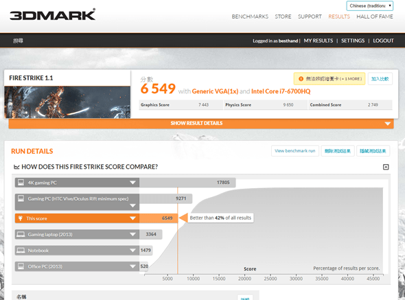 輕、薄、VR 跑得動!ASUS ROG 首款 STRIX 高效能電競筆電 GL502 來囉! (含效能實測) 3dmark-firestrike