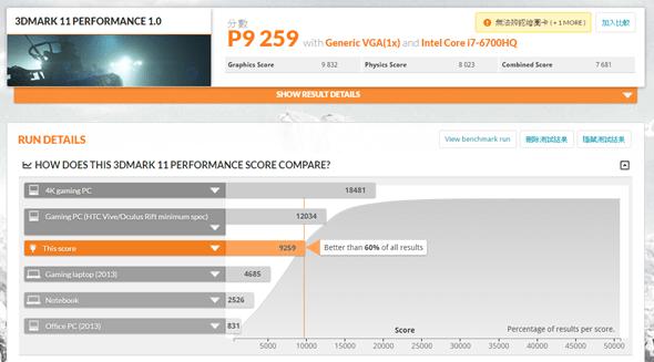 輕、薄、VR 跑得動!ASUS ROG 首款 STRIX 高效能電競筆電 GL502 來囉! (含效能實測) 3dmark11-performance
