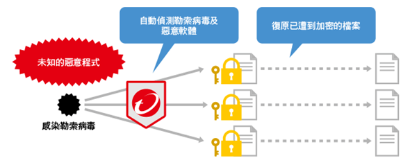 PC-cillin 雲端版 2017 為對抗勒索軟體而生,四大防護穩固電腦安全 image-25