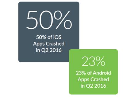 iOS神話破滅,調查顯示iOS當機率竟比Android高出2倍 00102