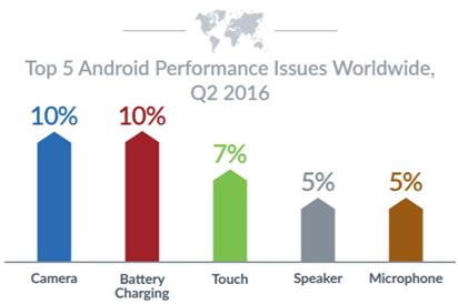iOS神話破滅,調查顯示iOS當機率竟比Android高出2倍 00154