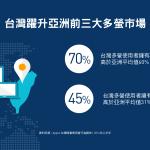 你每天帶幾個螢幕裝置出門?台灣有70%使用者擁有3個以上螢幕