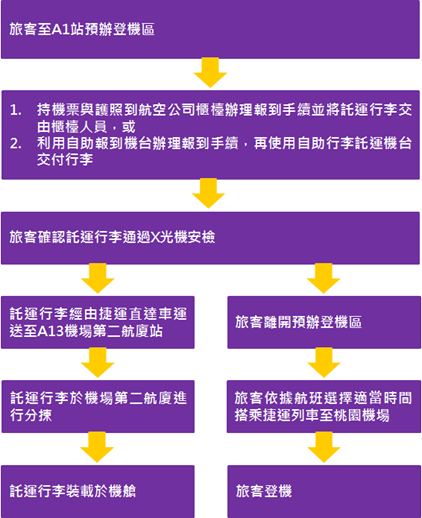 出國不迷路!桃園機場捷運資訊、桃機捷運轉乘高鐵/台鐵、捷運板南線、淡水線、松山新店線總整理 %E9%A0%90%E8%BE%A6%E7%99%BB%E6%A9%9F%E6%B5%81%E7%A8%8B