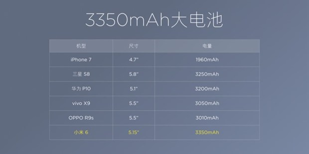 小米6旗艦機正式推出!強勁規格卻開出驚人售價,這破表的CP值不科學啊! fc866b230ed599a02b07c99c03fc9ff3