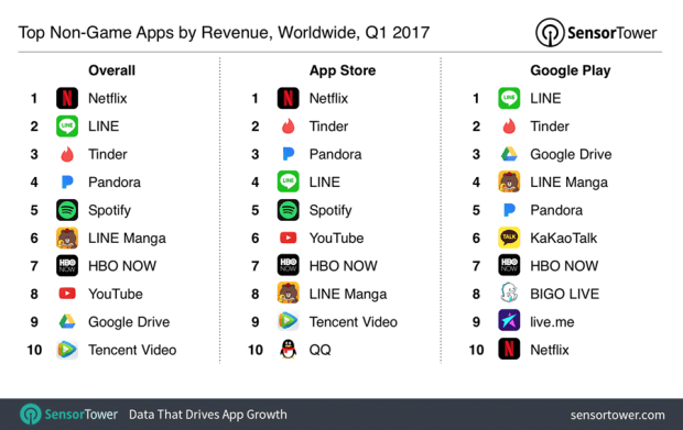 2017 年Q1 全球 App 下載量與營收排行,Facebook下載量最大、Netflix 營收最高 q1-2017-top-apps-by-revenue