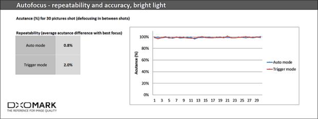 HTC U 11 相機為何如此強大?DxOMark 給予最高評價細節公開 AF__920