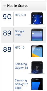 HTC U 11 相機為何如此強大?DxOMark 給予最高評價細節公開 image-47