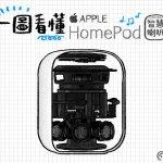一圖看懂 Apple HomePod 智慧喇叭
