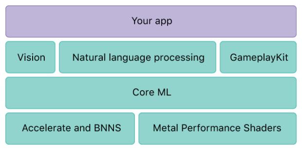 Core ML 機器學習框架是什麼? core-ml-overview-2
