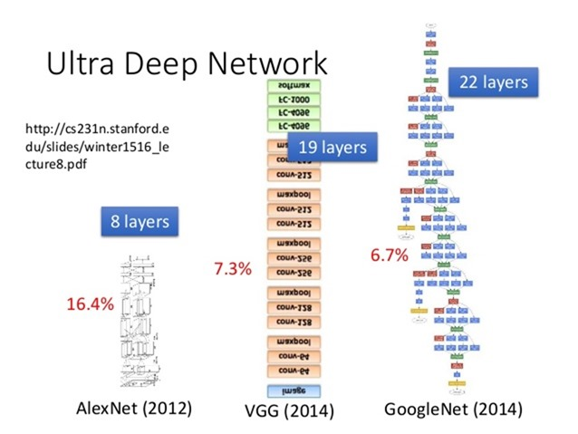 Core ML 機器學習框架是什麼? deep-network