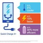 高通推 Quick Charge 4.0+ 快速充電,充電速度再提高 15%