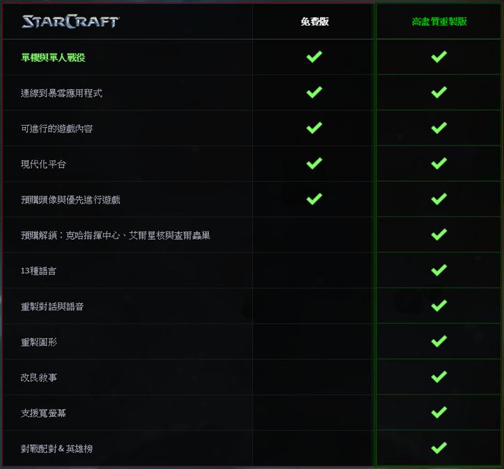 """《星海爭霸》高畫質重製版正式開放下載,高達 4K 的超高解析度帶老玩家""""清晰""""回味 005"""