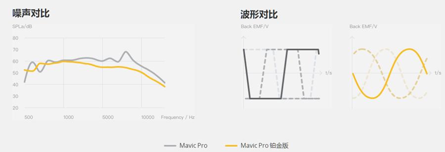 小改款 DJI Mavic Pro 鉑金版推出,噪音更小、飛行時間長達 30 分鐘 018
