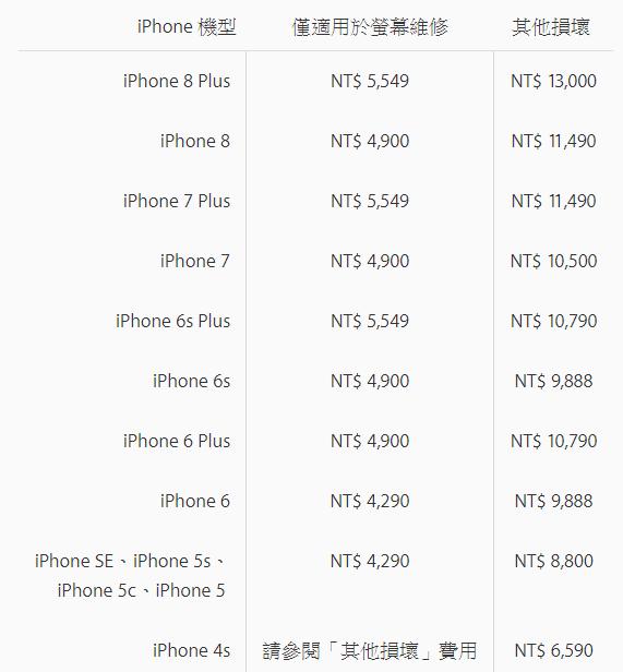 iPhone 螢幕破裂,蘋果官方維修費漲價了 image-13