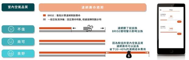 對抗過敏最聰明的 BRISE C200 空氣清淨機 (黃瑽寧醫師介紹) image-4
