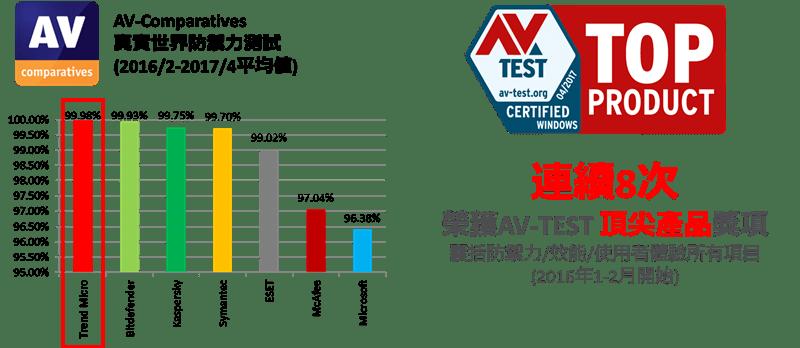 防毒軟體推薦 PC-cillin 2018 雲端版 image001