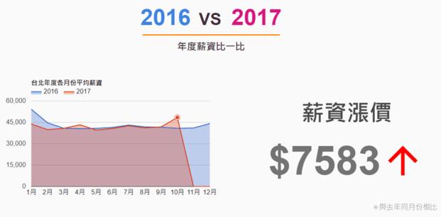 「台灣薪資地圖」一次看懂台灣各縣市平均薪資、產業結構,還可以算薪水排名 Image-044