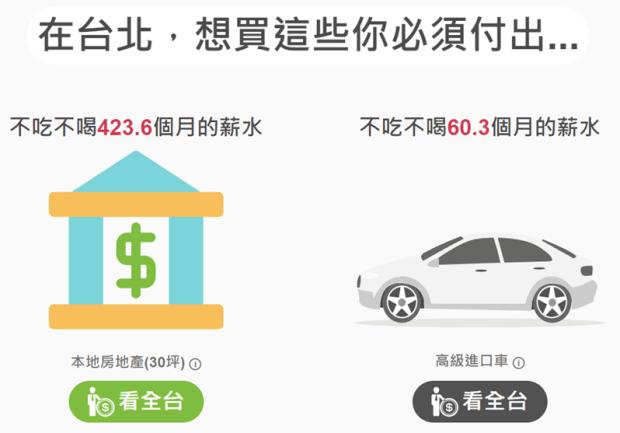 「台灣薪資地圖」一次看懂台灣各縣市平均薪資、產業結構,還可以算薪水排名 Image-048