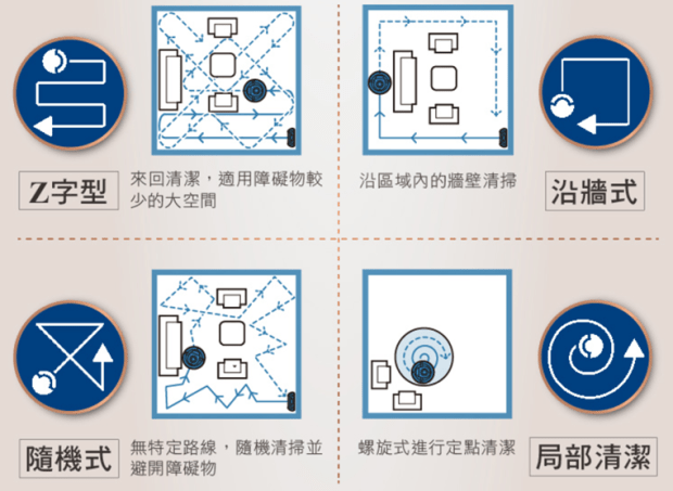 [史上最便宜] 飛利浦掃地機器人(FC8776/31)推薦,超薄機身家具底下空間輕鬆深入清潔 image025