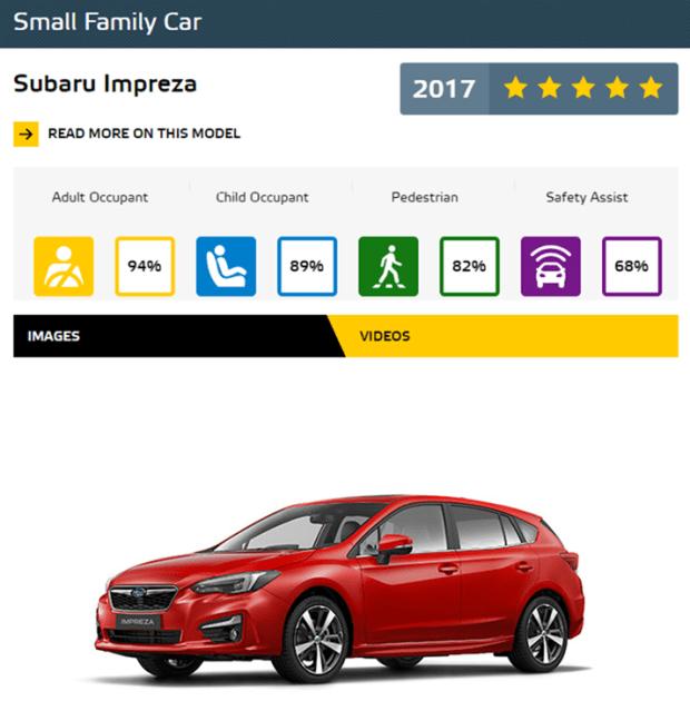 Euro NCAP 2017年度各級距最佳安全車款,你的車有上榜嗎?! SmallFamilyCar1