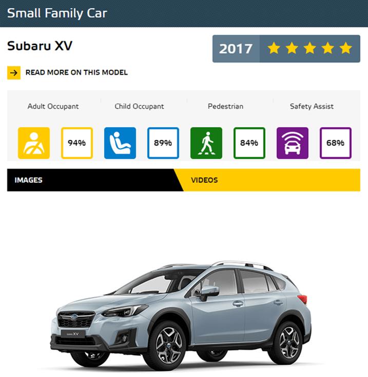Euro NCAP 2017年度各級距最佳安全車款,你的車有上榜嗎?! SmallFamilyCar2