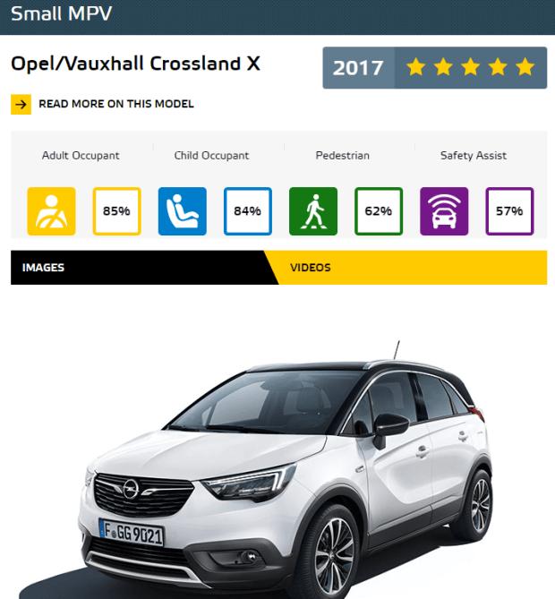 Euro NCAP 2017年度各級距最佳安全車款,你的車有上榜嗎?! SmallMPV